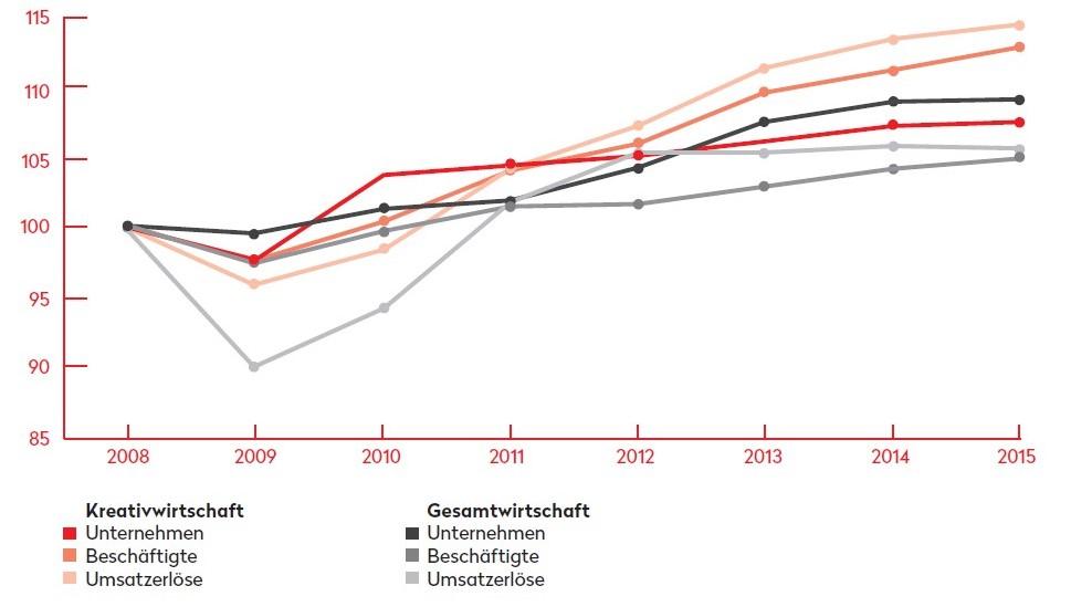 Entwicklung der Kreativwirtschaft und der Gesamtwirtschaft 2008-2015