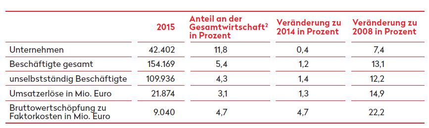 Struktur und Entwicklung der Kreativwirtschaft 2008-2015