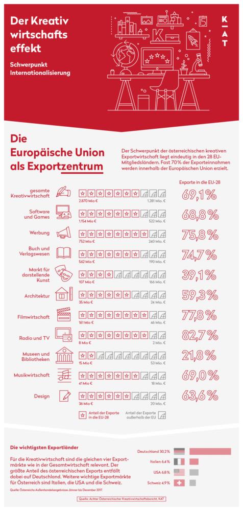 8 KWB EU als Exportzentrum