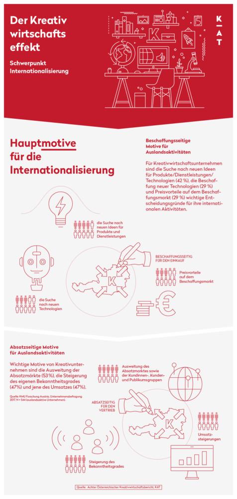 8 KWB Hauptmotive Internationalisierung